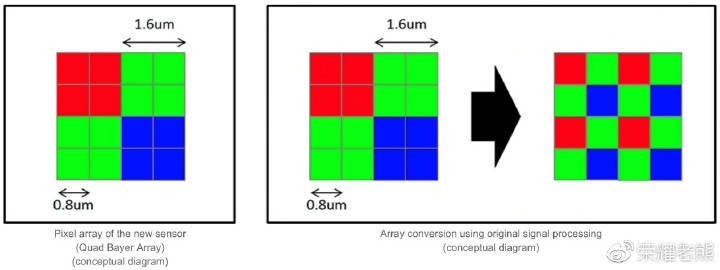 Difference in Sony IMX586 vs Samsung GM1 48mp sensor